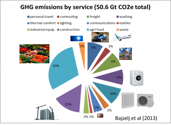 ghg_emissions_by_service